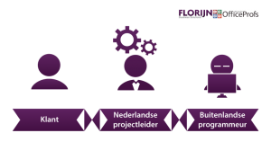 visual outsourcing nieuw